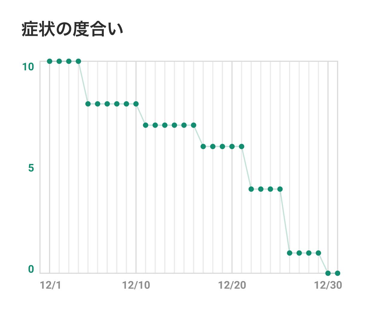 クライアント画面のグラフ画像:症状の改善度合い